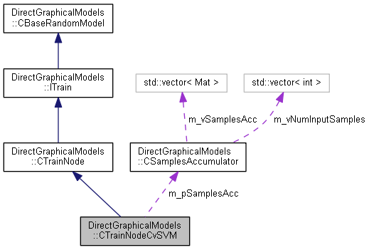 Direct Graphical Models: DirectGraphicalModels