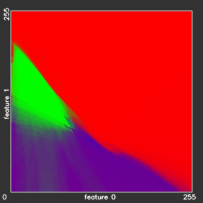 Training Statistical Models